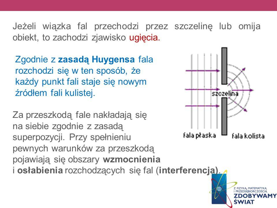 Jeżeli wiązka fal przechodzi przez szczelinę lub omija obiekt, to zachodzi zjawisko ugięcia. Zgodnie z zasadą Huygensa fala rozchodzi się w ten sposób