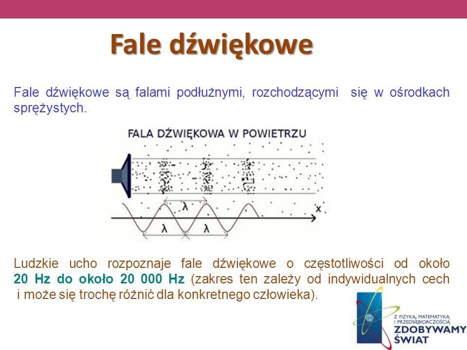 Fale dźwiękowe Fale dźwiękowe są falami podłużnymi, rozchodzącymi się w ośrodkach sprężystych. Ludzkie ucho rozpoznaje fale dźwiękowe o częstotliwości