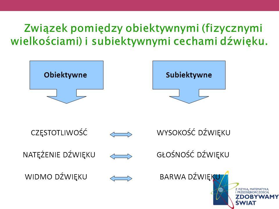 Związek pomiędzy obiektywnymi (fizycznymi wielkościami) i subiektywnymi cechami dźwięku. Obiektywne CZĘSTOTLIWOŚĆ Subiektywne WYSOKOŚĆ DŹWIĘKU NATĘŻEN