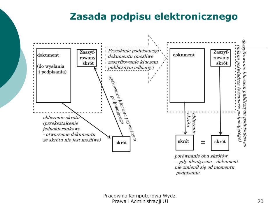 Pracownia Komputerowa Wydz. Prawa i Administracji UJ19 Podpis elektroniczny Cechy podpisu elektronicznego: gwarantuje tożsamość podpisującego (uwierzy
