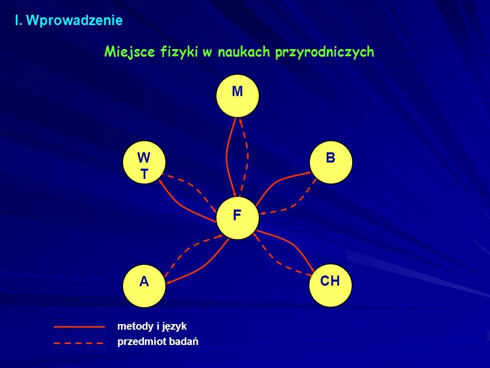 Wykłady plenarne 1.Prof.
