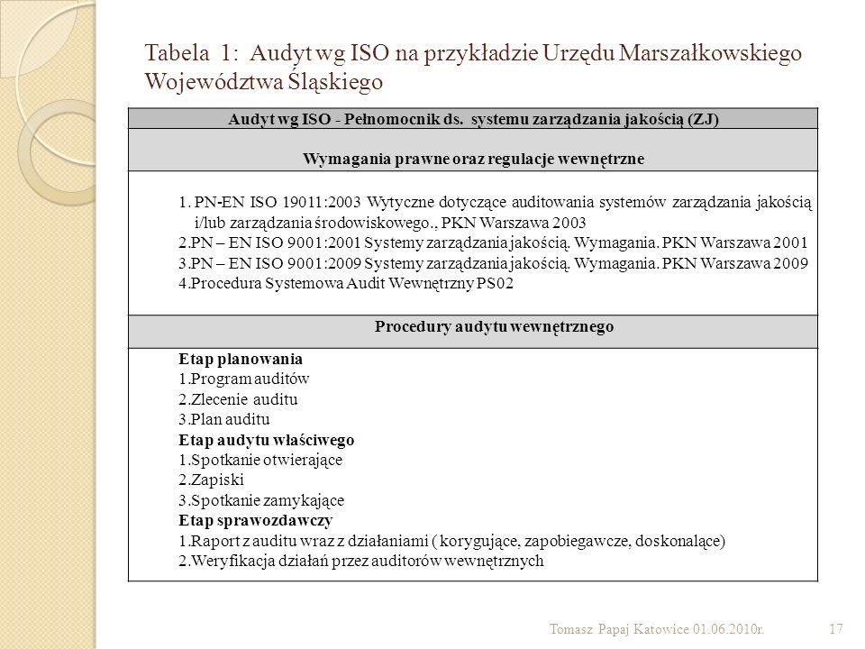 Tabela 1: Audyt wg ISO na przykładzie Urzędu Marszałkowskiego Województwa Śląskiego Tomasz Papaj Katowice 01.06.2010r.17 Audyt wg ISO - Pełnomocnik ds