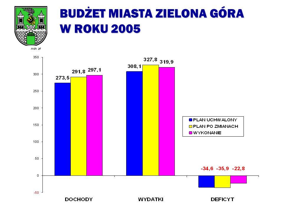 ZWIĘKSZENIA PLANU DOCHODÓW BUDŻETU MIASTA ZIELONA GÓRA W ROKU 2005 w tys. zł