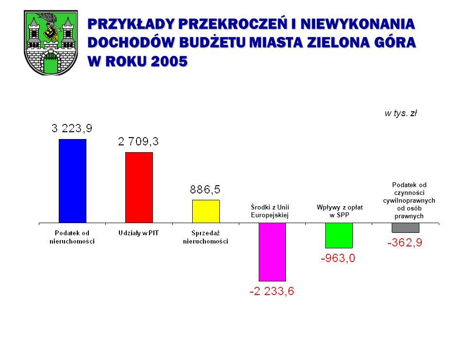 WYKONANIE DOCHODÓW BUDŻETU MIASTA ZIELONA GÓRA W ROKU 2005