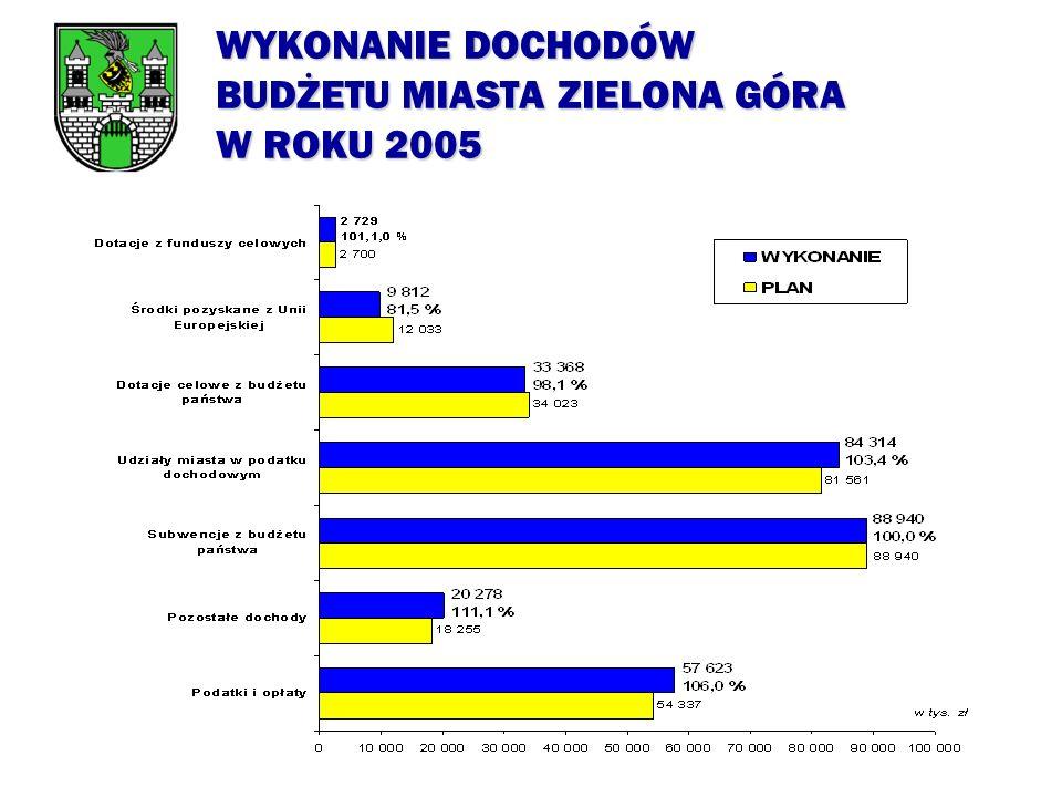 STRUKTURA WYKONANYCH DOCHODÓW BUDŻETU MIASTA ZIELONA GÓRA W ROKU 2005