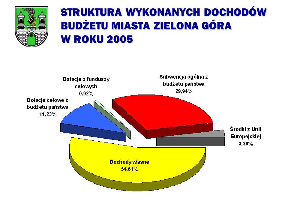 WYKONANIE WYDATKÓW BUDŻETU MIASTA ZIELONA GÓRA W ROKU 2005
