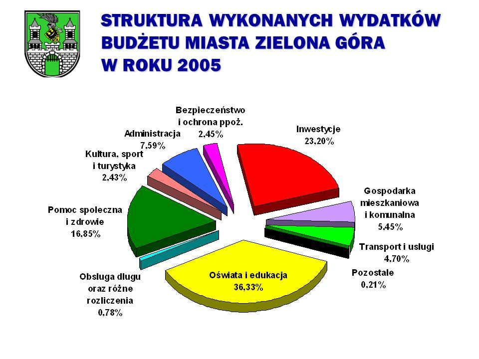 STRUKTURA WYKONANYCH WYDATKÓW BUDŻETU MIASTA ZIELONA GÓRA W ROKU 2005