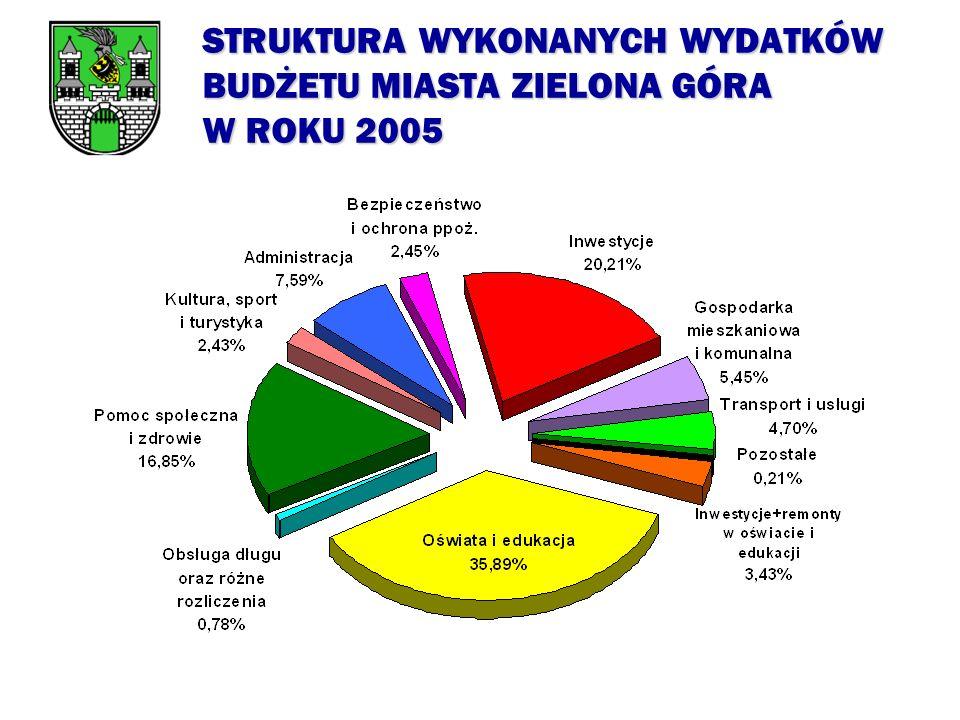 UDZIAŁ WYDATKÓW MAJĄTKOWYCH W OGÓLNEJ SUMIE WYKONANYCH WYDATKÓW BUDŻETU W LATACH 2001 - 2005 (bez zadań zleconych)