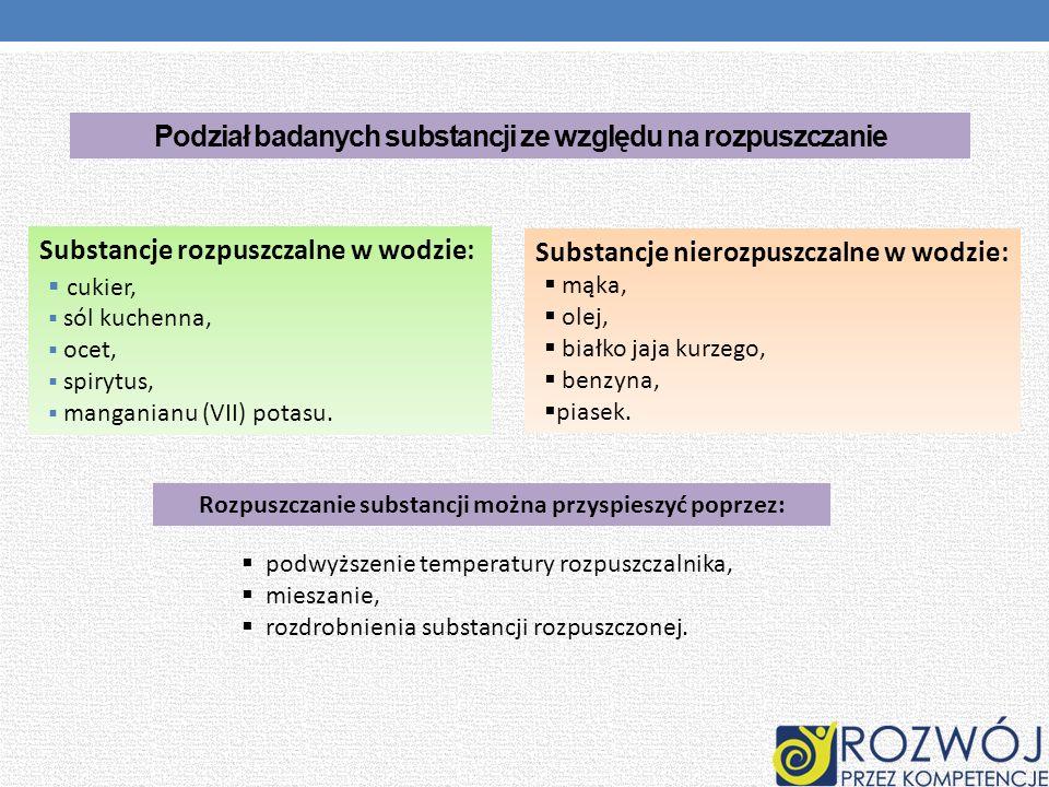 Podział badanych substancji ze względu na rozpuszczanie Substancje rozpuszczalne w wodzie: cukier, sól kuchenna, ocet, spirytus, manganianu (VII) pota