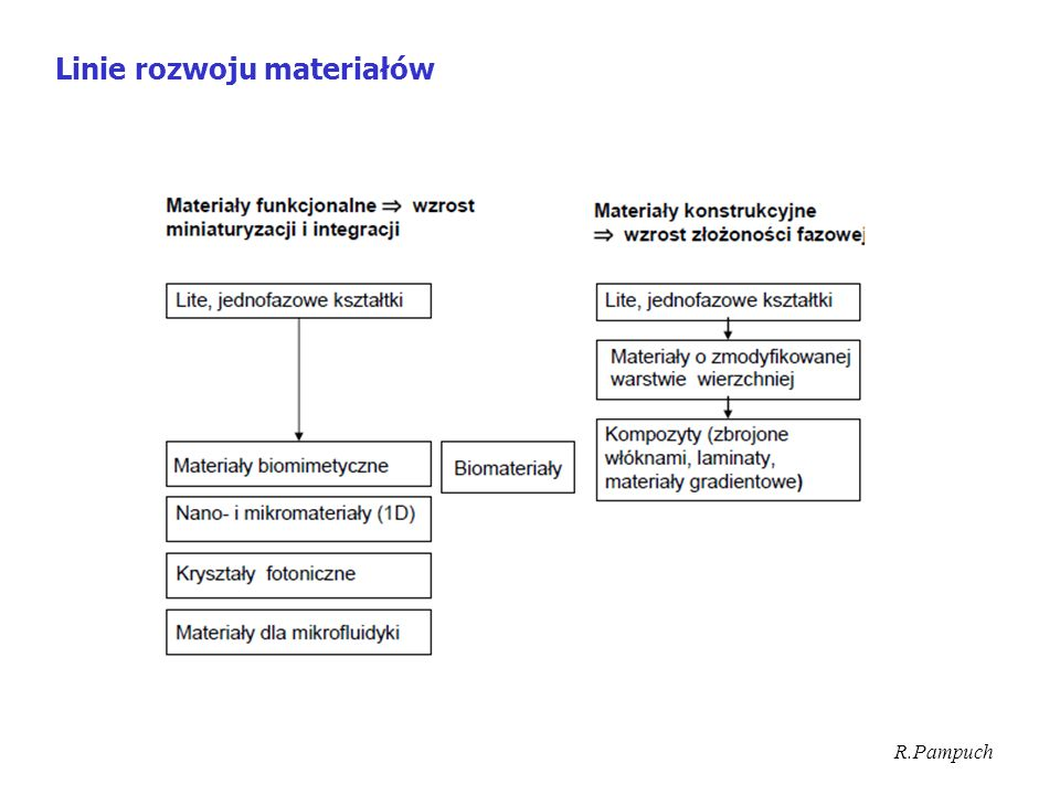 Linie rozwoju materiałów R.Pampuch