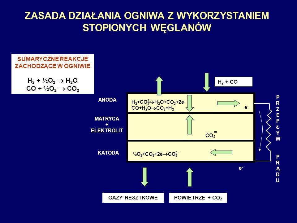 ZASADA DZIAŁANIA OGNIWA Z WYKORZYSTANIEM STOPIONYCH WĘGLANÓW ANODA MATRYCA + ELEKTROLIT KATODA GAZY RESZTKOWEPOWIETRZE + CO 2 H 2 + CO e-e- e-e- CO 3 = H 2 +CO 3 H 2 O+CO 2 +2e CO+H 2 O CO 2 +H 2 ½O 2 +CO 2 +2e CO 3 2- PRZEPŁYW PRĄDUPRZEPŁYW PRĄDU SUMARYCZNE REAKCJE ZACHODZĄCE W OGNIWIE H 2 + ½O 2 H 2 O CO + ½O 2 CO 2