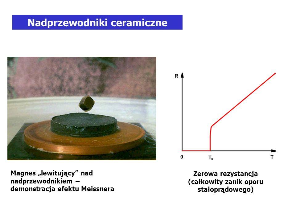 Magnes lewitujący nad nadprzewodnikiem – demonstracja efektu Meissnera Nadprzewodniki ceramiczne Zerowa rezystancja (całkowity zanik oporu stałoprądowego)