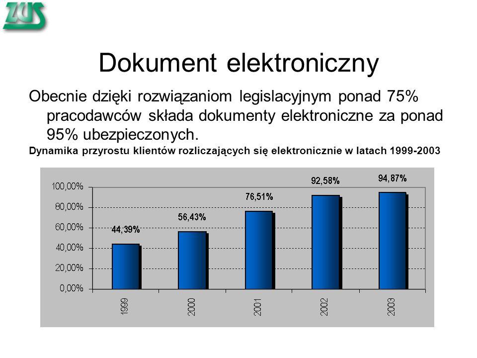 Dokument elektroniczny Obecnie dzięki rozwiązaniom legislacyjnym ponad 75% pracodawców składa dokumenty elektroniczne za ponad 95% ubezpieczonych. Dyn
