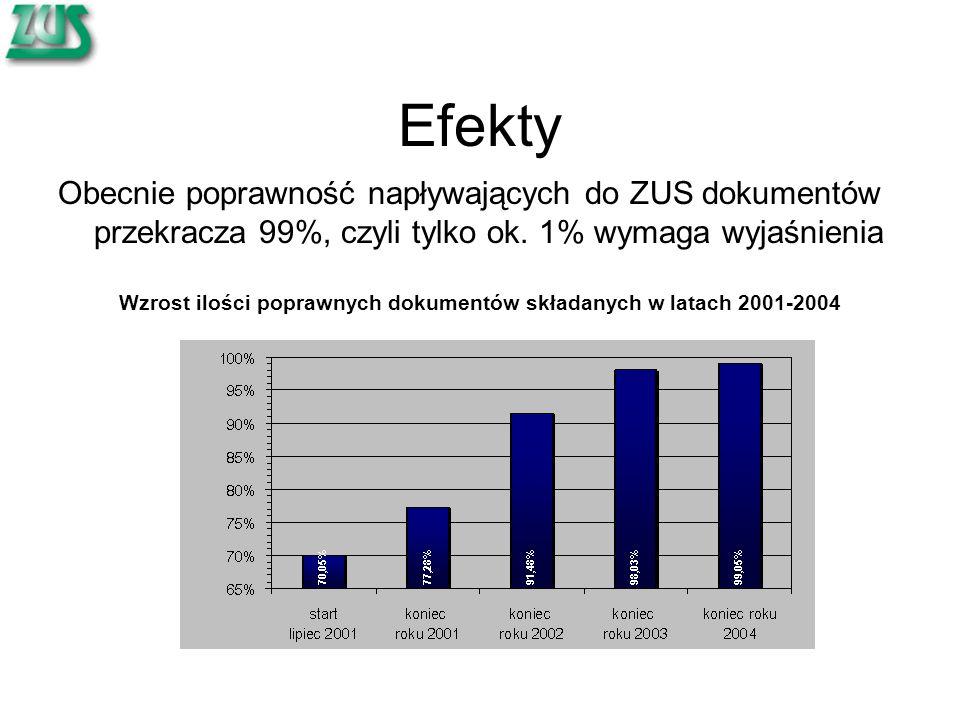 Efekty Obecnie poprawność napływających do ZUS dokumentów przekracza 99%, czyli tylko ok. 1% wymaga wyjaśnienia Wzrost ilości poprawnych dokumentów sk
