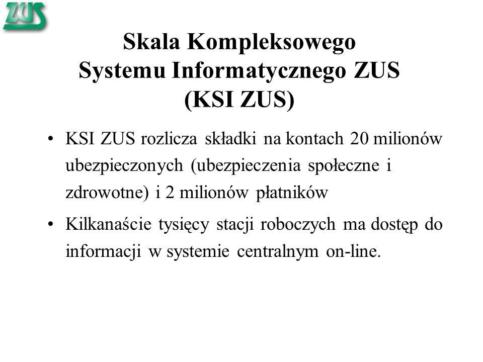 Skala Kompleksowego Systemu Informatycznego ZUS (KSI ZUS) KSI ZUS rozlicza składki na kontach 20 milionów ubezpieczonych (ubezpieczenia społeczne i zdrowotne) i 2 milionów płatników Kilkanaście tysięcy stacji roboczych ma dostęp do informacji w systemie centralnym on-line.