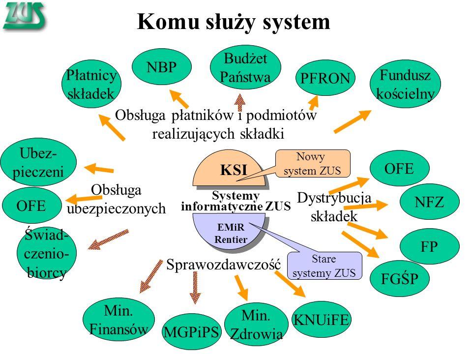 Komu służy system KSI EMiR Rentier Systemy informatyczne ZUS Obsługa płatników i podmiotów realizujących składki FGŚP Płatnicy składek NBP Budżet Pańs