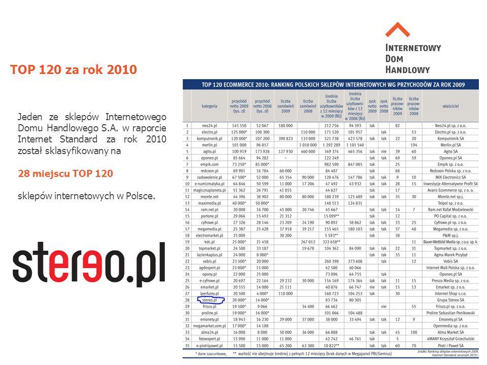 TOP 120 za rok 2010 Jeden ze sklepów Internetowego Domu Handlowego S.A.