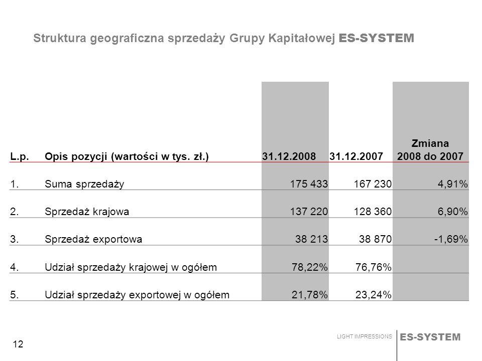 ES-SYSTEM LIGHT IMPRESSIONS 12 Struktura geograficzna sprzedaży Grupy Kapitałowej ES-SYSTEM L.p.Opis pozycji (wartości w tys. zł.)31.12.200831.12.2007