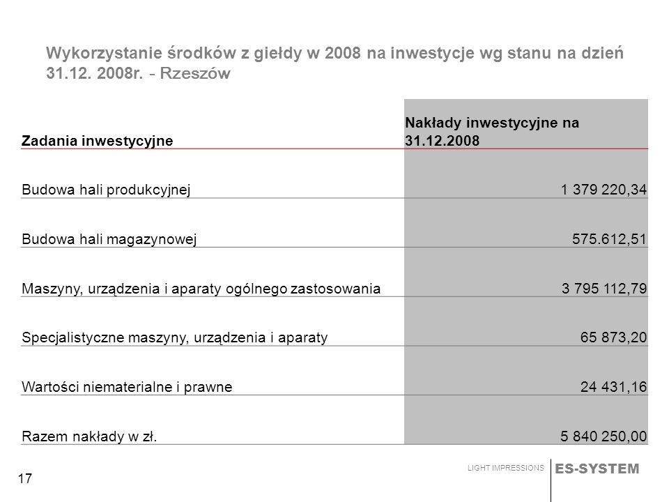 ES-SYSTEM LIGHT IMPRESSIONS 17 Wykorzystanie środków z giełdy w 2008 na inwestycje wg stanu na dzień 31.12. 2008r. - Rzeszów Zadania inwestycyjne Nakł