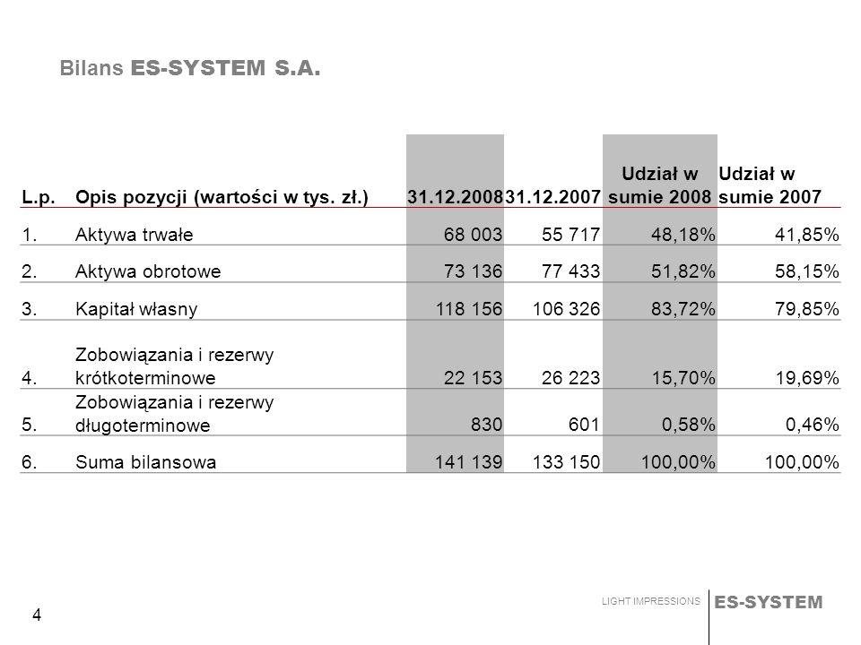 ES-SYSTEM LIGHT IMPRESSIONS 4 Bilans ES-SYSTEM S.A. L.p.Opis pozycji (wartości w tys. zł.)31.12.200831.12.2007 Udział w sumie 2008 Udział w sumie 2007