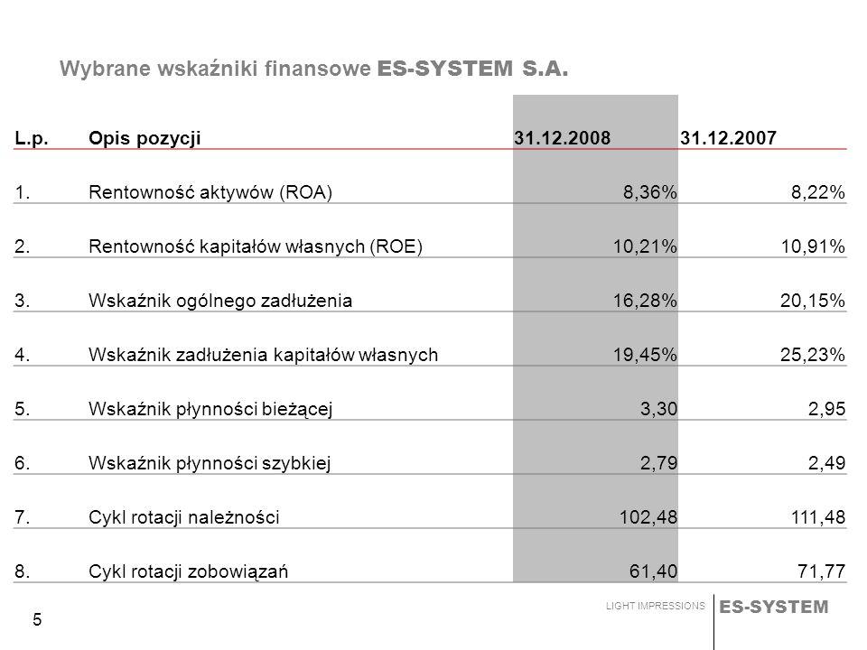 ES-SYSTEM LIGHT IMPRESSIONS 5 Wybrane wskaźniki finansowe ES-SYSTEM S.A. L.p.Opis pozycji31.12.200831.12.2007 1.Rentowność aktywów (ROA)8,36%8,22% 2.R