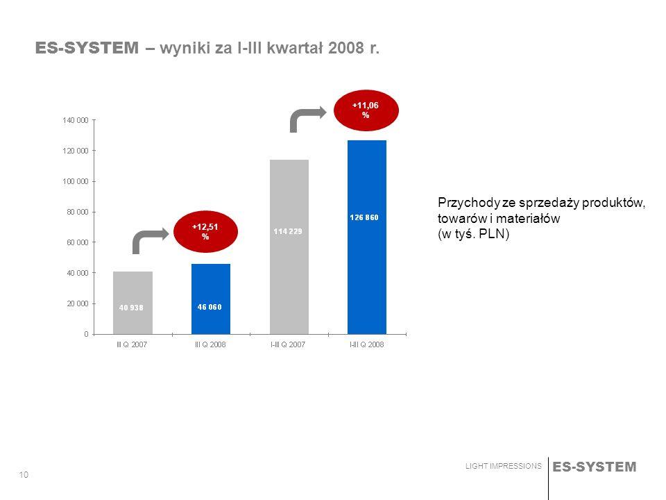 ES-SYSTEM LIGHT IMPRESSIONS 10 +11,06 % +12,51 % ES-SYSTEM – wyniki za I-III kwartał 2008 r. Przychody ze sprzedaży produktów, towarów i materiałów (w