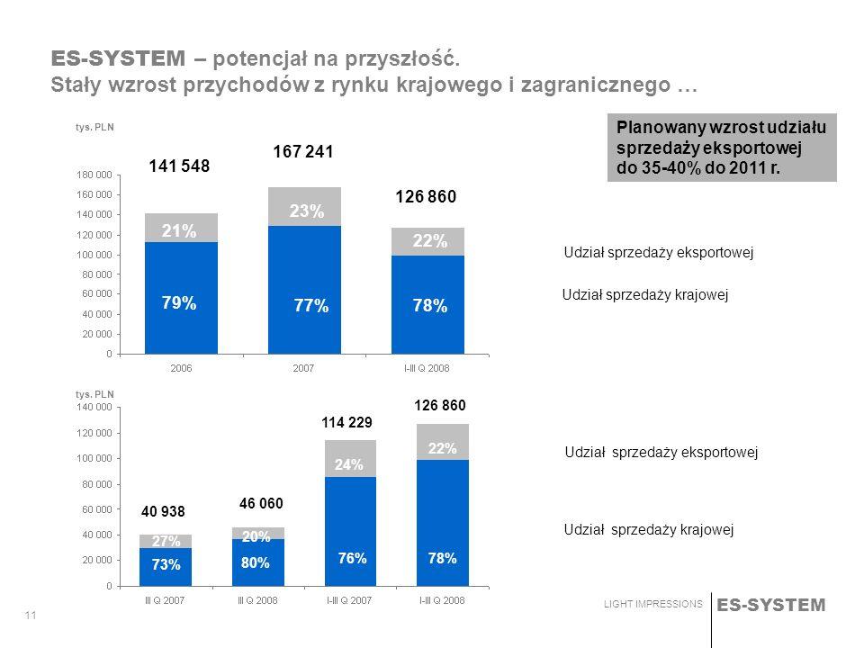ES-SYSTEM LIGHT IMPRESSIONS 11 Udział sprzedaży krajowej Udział sprzedaży eksportowej ES-SYSTEM – potencjał na przyszłość. Stały wzrost przychodów z r