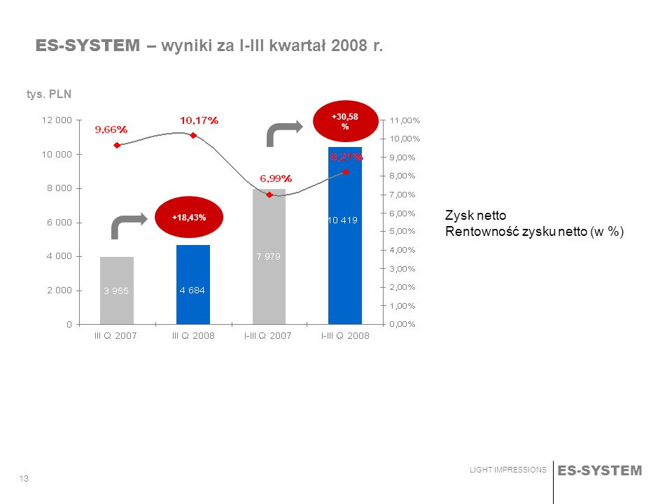 ES-SYSTEM LIGHT IMPRESSIONS 13 tys. PLN ES-SYSTEM – wyniki za I-III kwartał 2008 r. 2 469 2 421 Zysk netto Rentowność zysku netto (w %) +18,43% +30,58