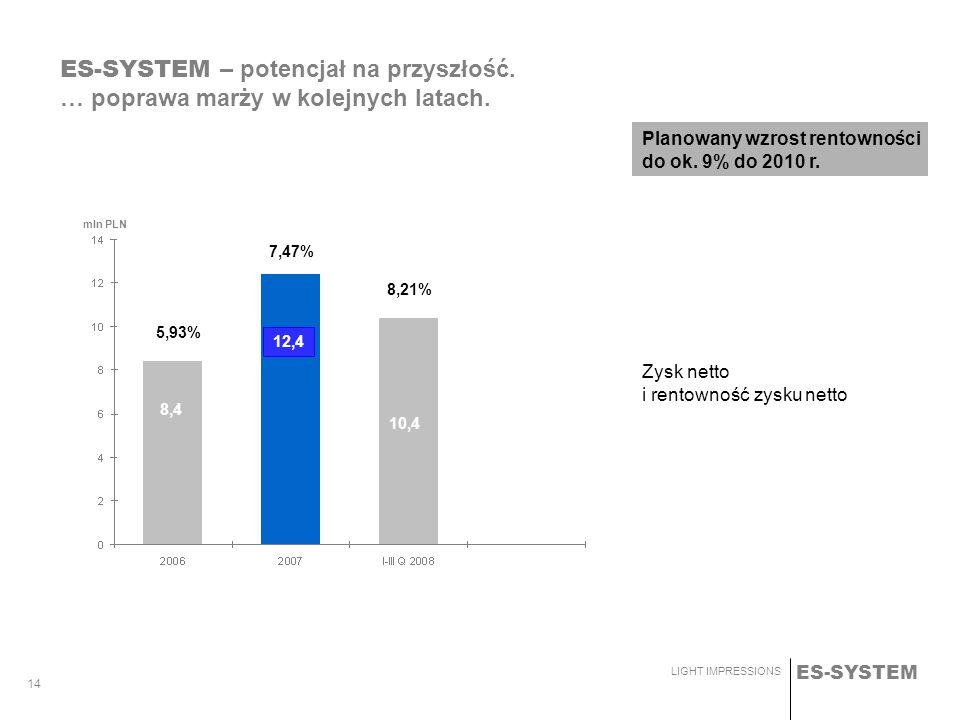 ES-SYSTEM LIGHT IMPRESSIONS 14 Zysk netto i rentowność zysku netto 5,93%7,47%7,10% ES-SYSTEM – potencjał na przyszłość. … poprawa marży w kolejnych la