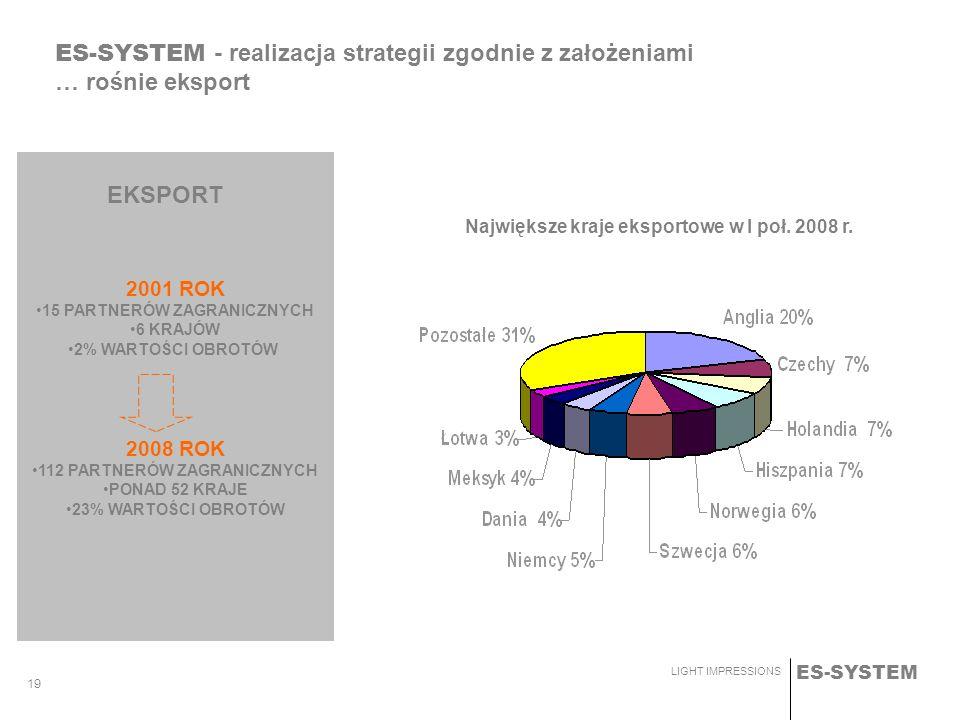 ES-SYSTEM LIGHT IMPRESSIONS 19 2001 ROK 15 PARTNERÓW ZAGRANICZNYCH 6 KRAJÓW 2% WARTOŚCI OBROTÓW 2008 ROK 112 PARTNERÓW ZAGRANICZNYCH PONAD 52 KRAJE 23