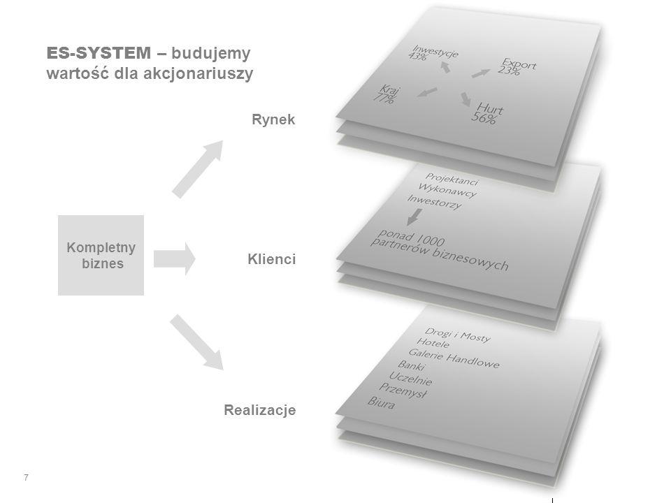 ES-SYSTEM LIGHT IMPRESSIONS 7 Rynek Klienci Realizacje ES-SYSTEM – budujemy wartość dla akcjonariuszy Kompletny biznes