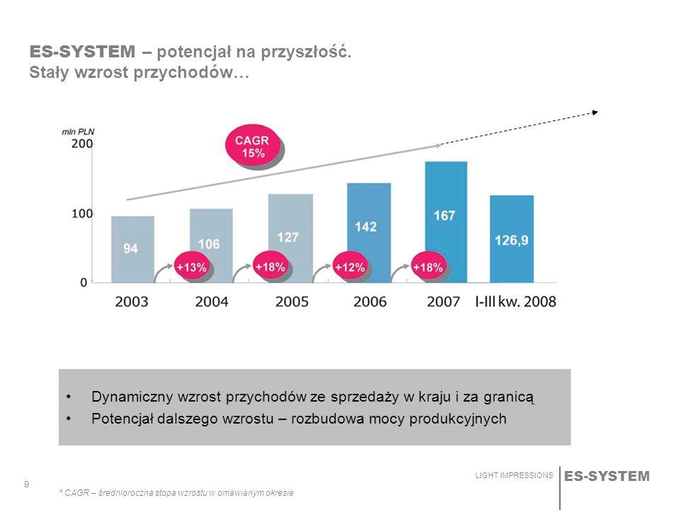 ES-SYSTEM LIGHT IMPRESSIONS 9 * CAGR – średnioroczna stopa wzrostu w omawianym okresie ES-SYSTEM – potencjał na przyszłość. Stały wzrost przychodów… D