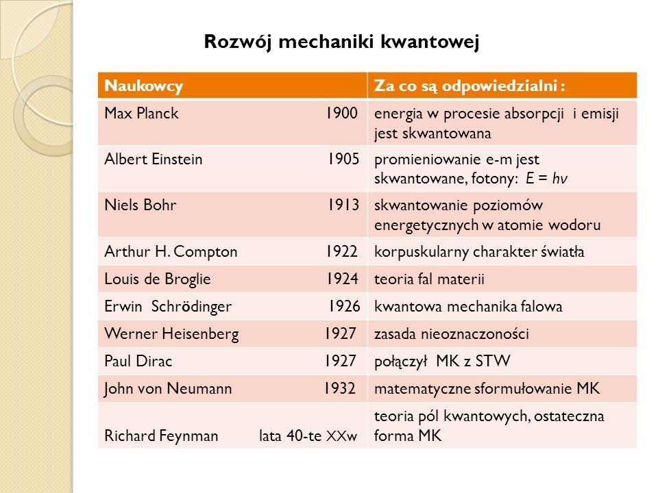 NaukowcyZa co są odpowiedzialni : Max Planck 1900energia w procesie absorpcji i emisji jest skwantowana Albert Einstein 1905promieniowanie e-m jest sk