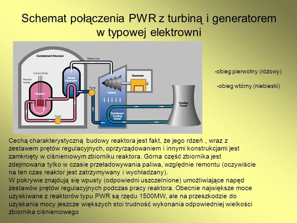 Schemat połączenia PWR z turbiną i generatorem w typowej elektrowni -obieg wtórny (niebieski) -obieg pierwotny (różowy) Cechą charakterystyczną budowy