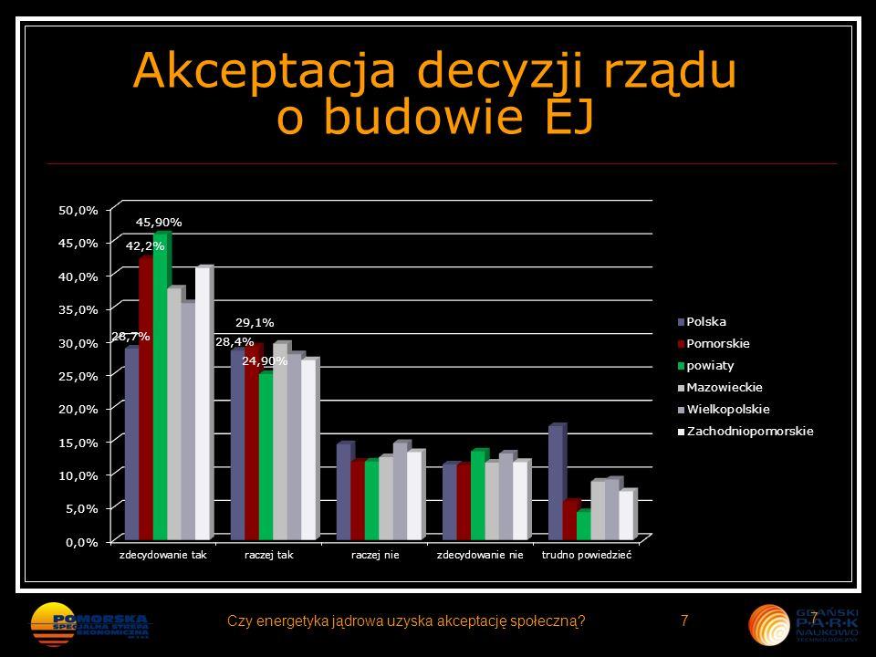 Zagadnienia, które powinny być w szczególności brane pod uwagę przy podejmowaniu decyzji o budowie EJ Odpowiedzi mieszkańców powiatów wejherowskiego i puckiego 18Czy energetyka jądrowa uzyska akceptację społeczną?