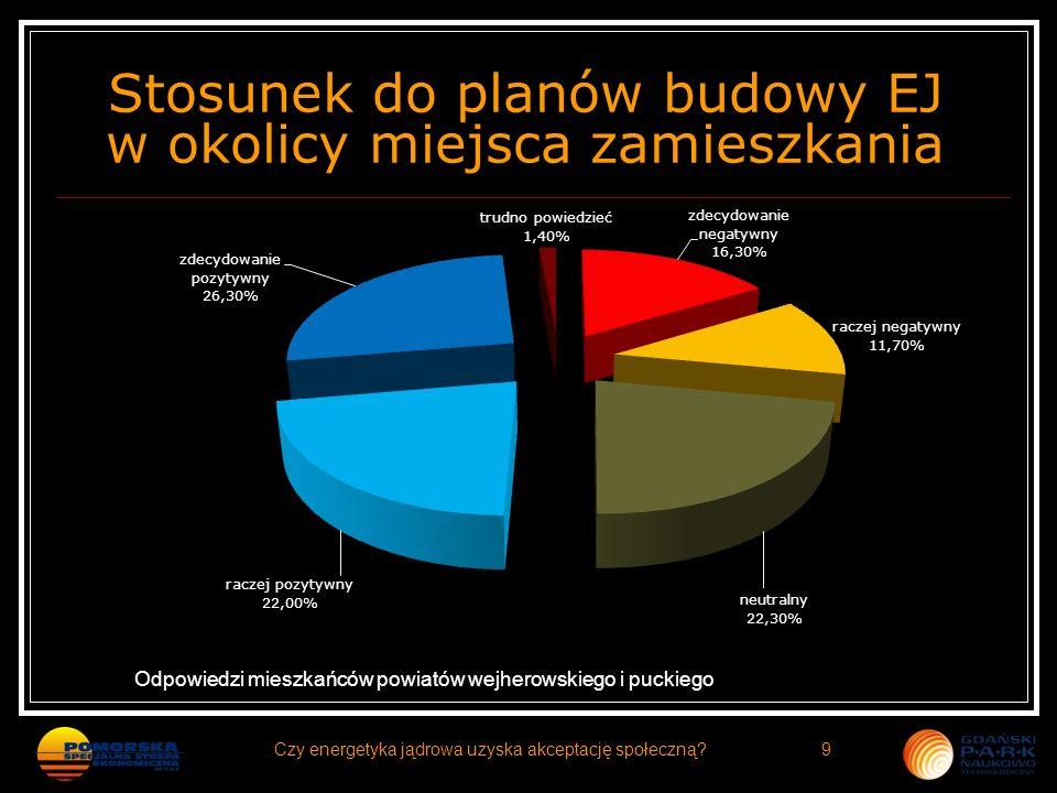 Stosunek do planów budowy EJ w okolicy miejsca zamieszkania Odpowiedzi mieszkańców powiatów wejherowskiego i puckiego 9Czy energetyka jądrowa uzyska a