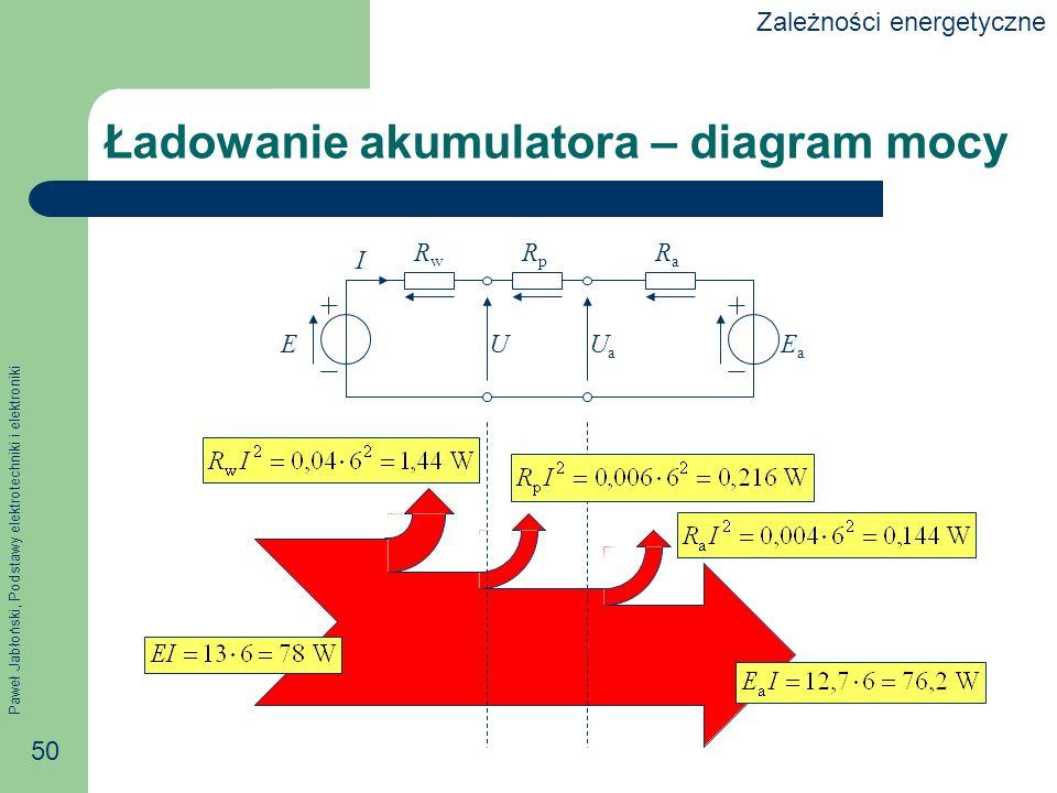 Paweł Jabłoński, Podstawy elektrotechniki i elektroniki 50 Ładowanie akumulatora – diagram mocy E RwRw RpRp EaEa RaRa UUaUa I Zależności energetyczne