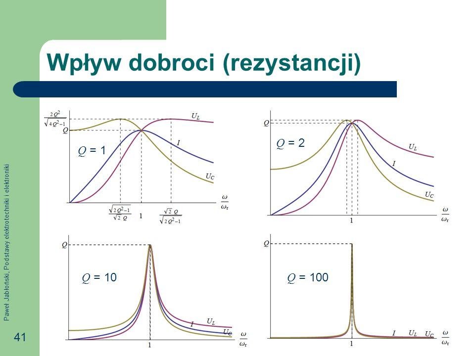 Paweł Jabłoński, Podstawy elektrotechniki i elektroniki 41 Wpływ dobroci (rezystancji) Q = 1 Q = 2 Q = 10 Q = 100