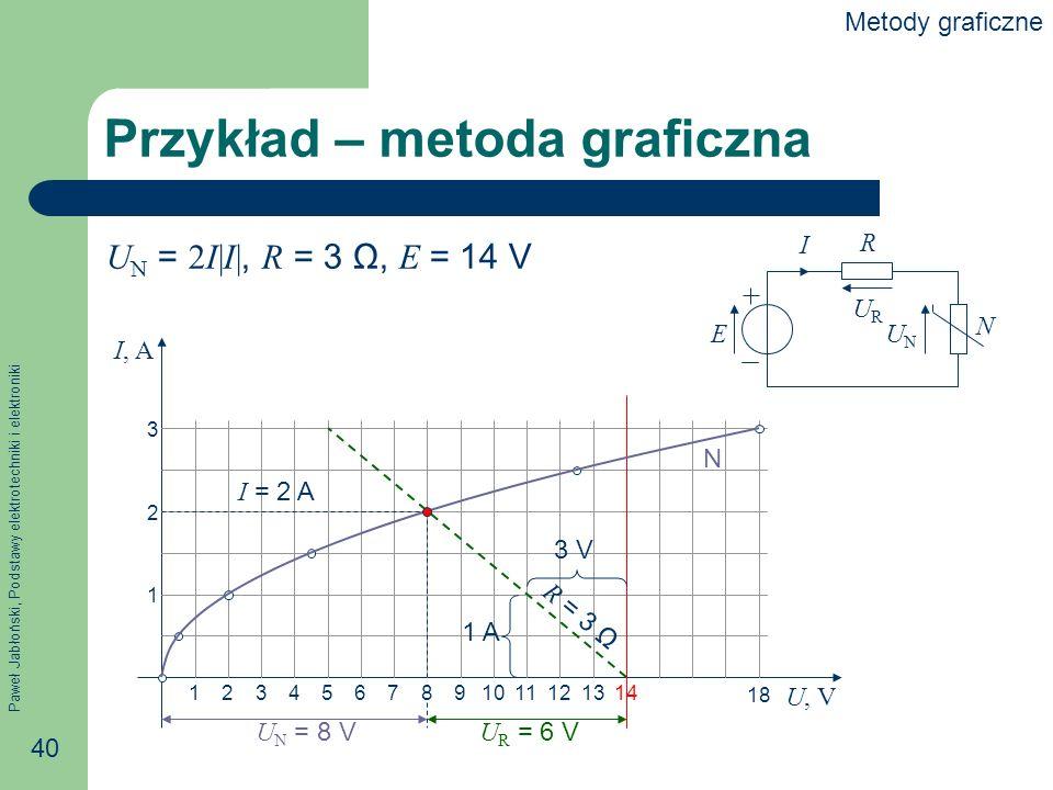Paweł Jabłoński, Podstawy elektrotechniki i elektroniki 40 Przykład – metoda graficzna E R N I URUR UNUN I, A U, V 1 2 3 1234567891011121314 18 1 A 3