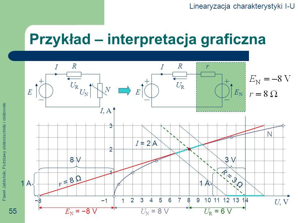 Paweł Jabłoński, Podstawy elektrotechniki i elektroniki 55 Przykład – interpretacja graficzna E R I URUR ENEN r E R N I URUR UNUN I, A U, V 1 A 3 V R