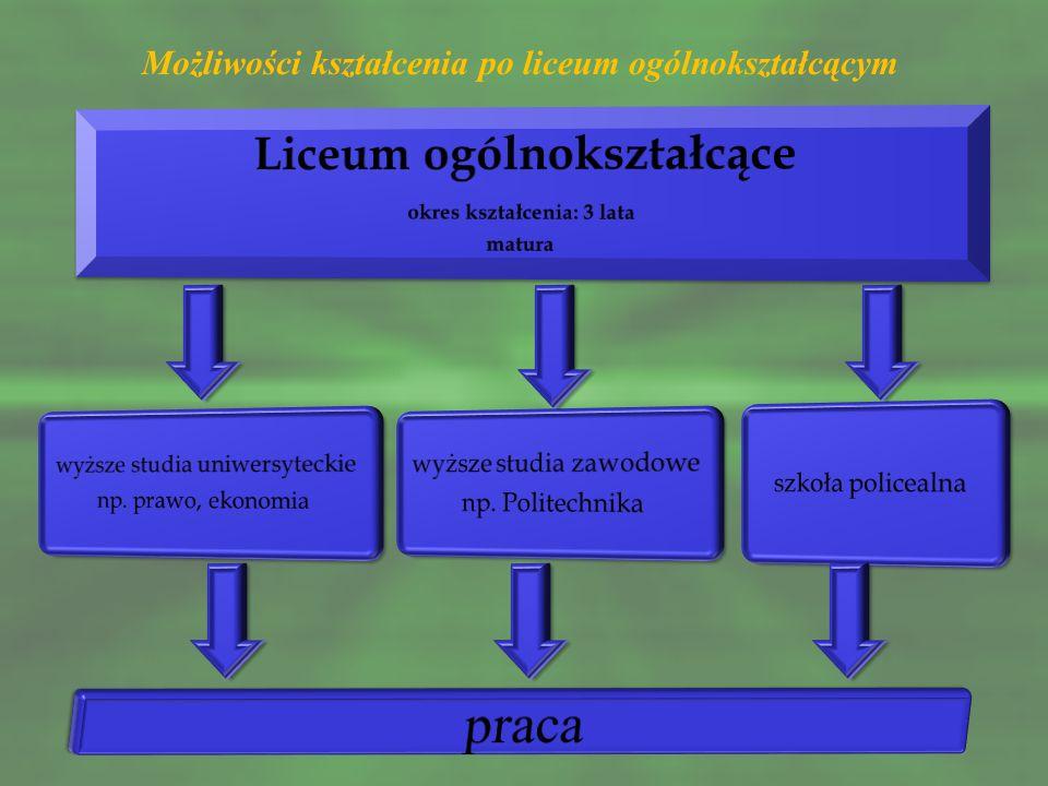 W Powiecie Buskim licea ogólnokształcące oferują kształcenie w oddziałach z przedmiotami w zakresie rozszerzonym: III Liceum Ogólnokształcące w Zespole Szkół Ponadgimnazjalnych Nr 1 im.