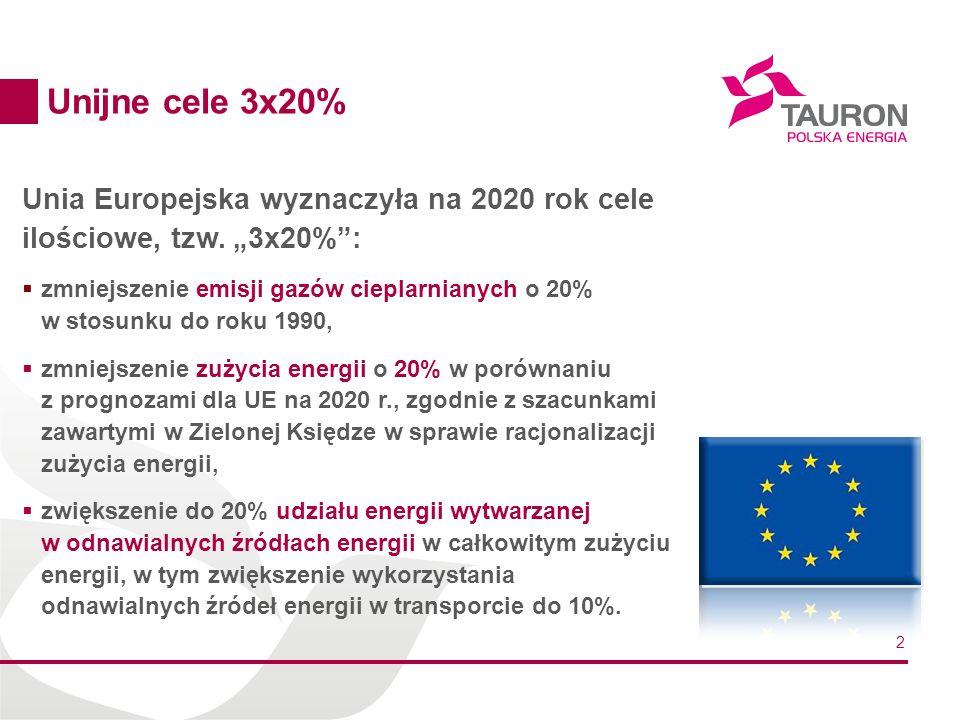 2 Unia Europejska wyznaczyła na 2020 rok cele ilościowe, tzw. 3x20%: zmniejszenie emisji gazów cieplarnianych o 20% w stosunku do roku 1990, zmniejsze