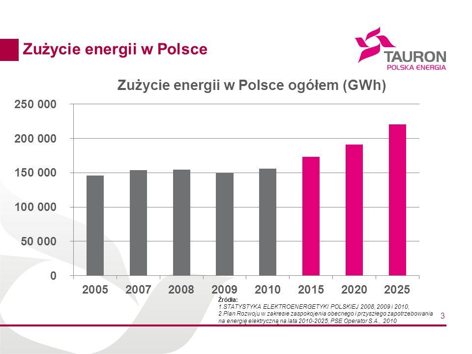 3 Zużycie energii w Polsce Źródła: 1.STATYSTYKA ELEKTROENERGETYKI POLSKIEJ 2008, 2009 i 2010, 2.Plan Rozwoju w zakresie zaspokojenia obecnego i przysz