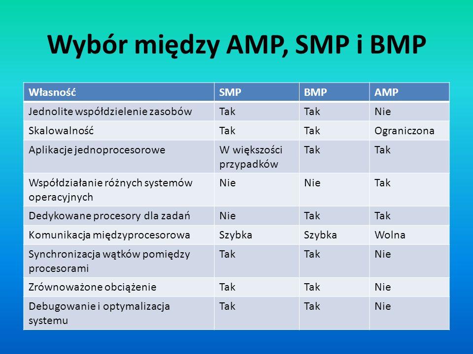 Wybór między AMP, SMP i BMP WłasnośćSMPBMPAMP Jednolite współdzielenie zasobówTak Nie SkalowalnośćTak Ograniczona Aplikacje jednoprocesoroweW większoś