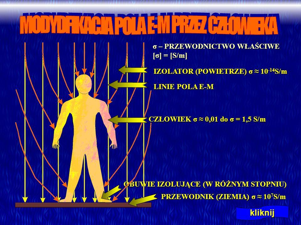 kliknij IZOLATOR (POWIETRZE) σ 10 -14 S/m IZOLATOR (POWIETRZE) σ 10 -14 S/m PRZEWODNIK (ZIEMIA) σ 10 7 S/m PRZEWODNIK (ZIEMIA) σ 10 7 S/m LINIE POLA E