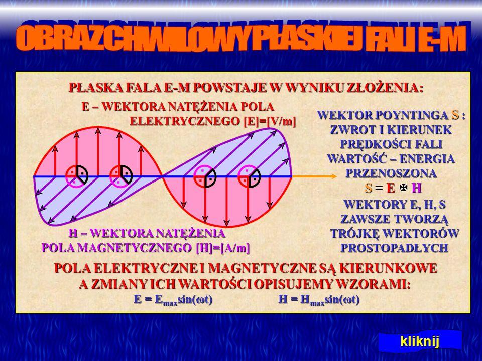 kliknij E – WEKTORA NATĘŻENIA POLA ELEKTRYCZNEGO [E]=[V/m] H – WEKTORA NATĘŻENIA POLA MAGNETYCZNEGO [H]=[A/m] H – WEKTORA NATĘŻENIA POLA MAGNETYCZNEGO