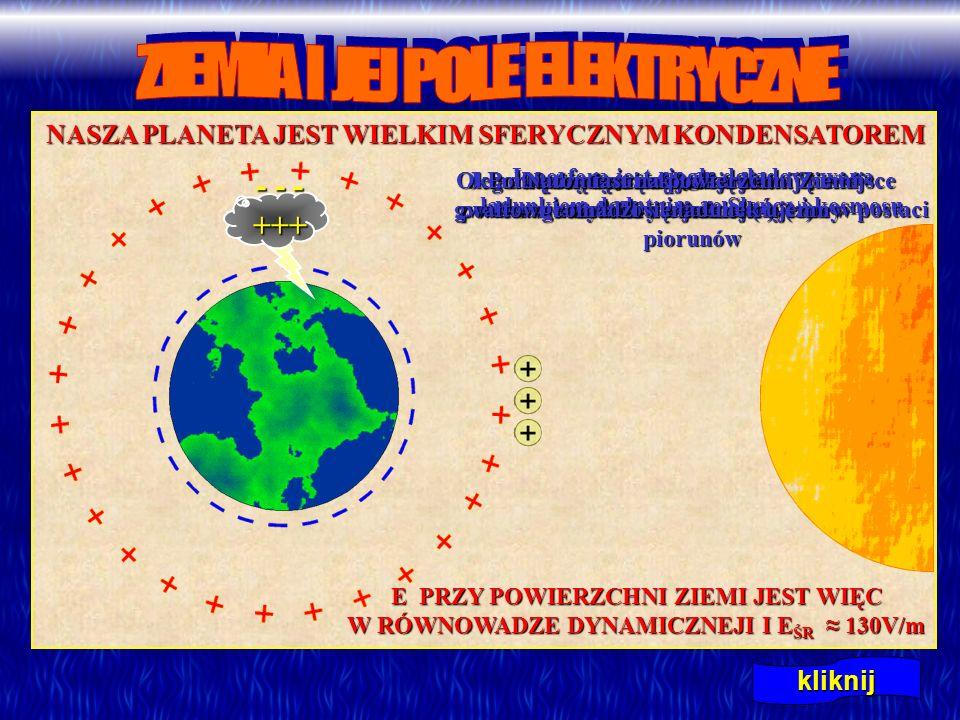 kliknij NASZA PLANETA JEST WIELKIM SFERYCZNYM KONDENSATOREM Jego wewnętrzną okładką jest powierzchnia kuli ziemskiej (-) Okładką zewnętrzną jest jedna