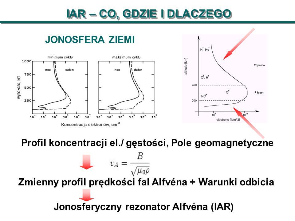 IAR – CO, GDZIE I DLACZEGO Profil koncentracji el./ gęstości, Pole geomagnetyczne JONOSFERA ZIEMI Jonosferyczny rezonator Alfvéna (IAR) Zmienny profil prędkości fal Alfvéna + Warunki odbicia