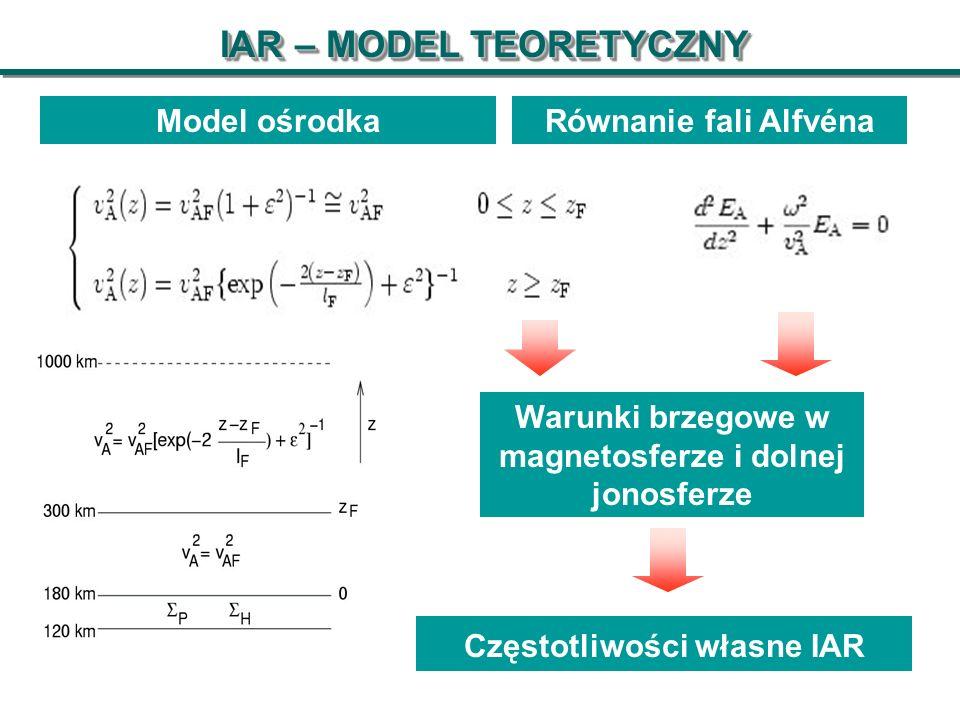 Model ośrodkaRównanie fali Alfvéna Częstotliwości własne IAR Warunki brzegowe w magnetosferze i dolnej jonosferze IAR – MODEL TEORETYCZNY