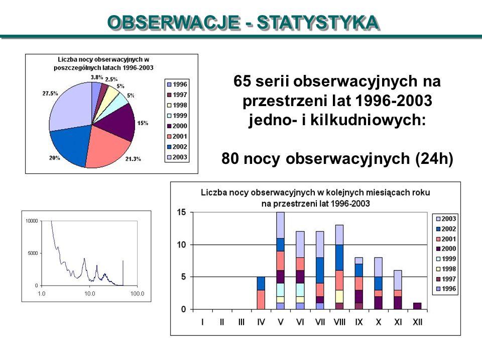 OBSERWACJE - STATYSTYKA 65 serii obserwacyjnych na przestrzeni lat 1996-2003 jedno- i kilkudniowych: 80 nocy obserwacyjnych (24h)
